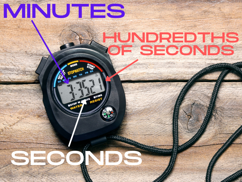 How To Read a Stopwatch.  Diagram and example of a digital stopwatch showing 3 minutes, 25 seconds, and 21/100 seconds.  Arrows point to each part of the reading.