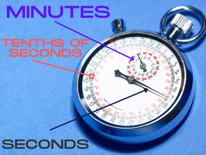 How to read a traditional (analog) stopwatch.  The example diagram shows the second and minute hands and tenth of second gradations.